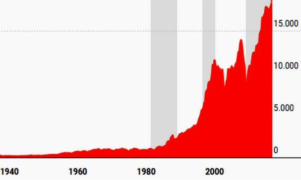 Dow Jones desde los años 40. La subida a largo plazo solo ha tenido breves interrupciones.
