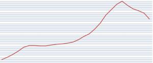 evolución de la vivienda en España