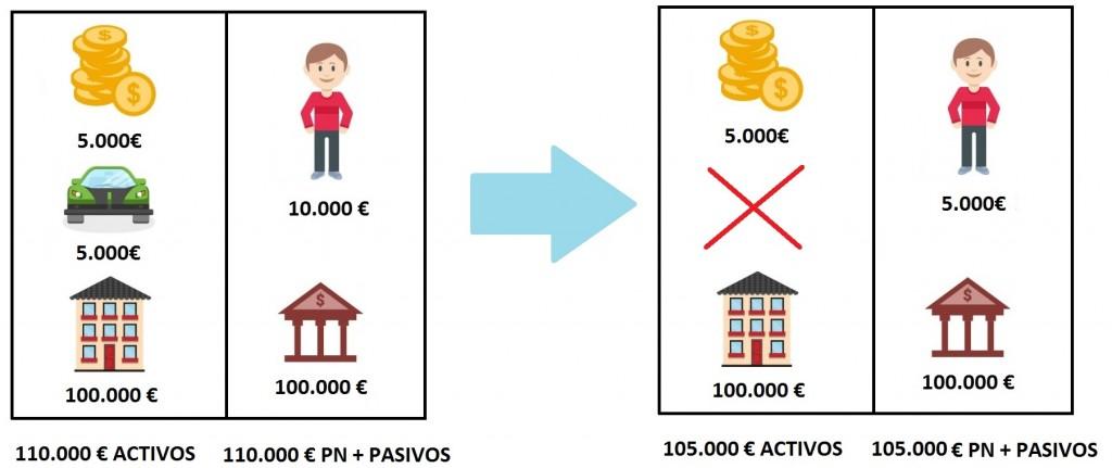 Pérdida de activos en el balance de situación