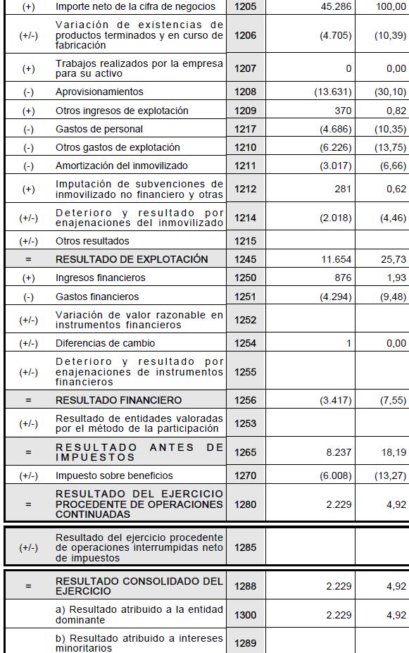 Análisis de la cuenta de pérdidas y ganancias (o cuenta de resultados) de Barón de Ley.