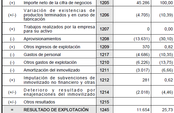 Resultado de explotación o EBIT de Barón de Ley.