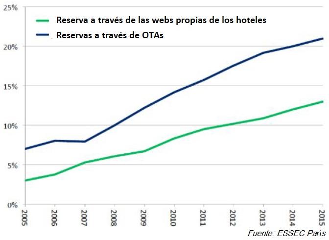 Invertir en turismo: Evolución de las agencias de viaje en línea