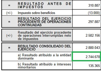 Beneficio neto de Telefónica: 2880 millones