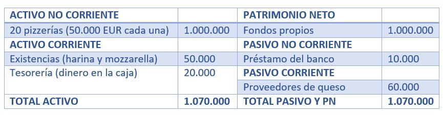 Balance de Invespizza. 20 pizzerías con un patrimonio neto de 1.000.000 €. Además, hay cuentas pendientes de cobro y pago.