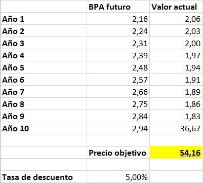 Durante 10 años, el beneficio por acción de Nike crecerá al 3,5%. Actualmente es de 2,16 dólares. Después de 10 años, se estabiliza en 2,94. Si descontamos estos beneficios al 5%, el precio justo serían 54 dólares.