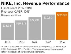 Ventas de Nike, crecimiento del 10% anual desde 2011 hasta 2016