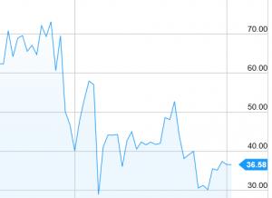 Cotización de BP tras la caída del petróleo en 2008. Se hundió un 50%.