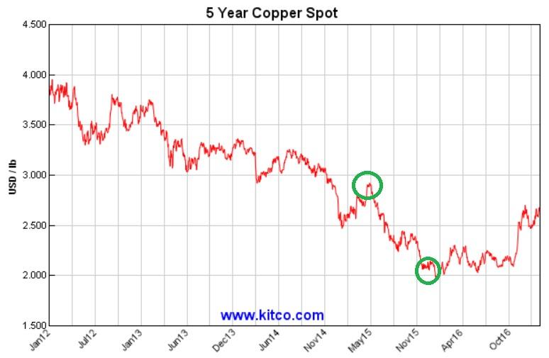 Cotización del cobre. Cae poco a poco desde 2009, cuando estaba a 4,5 dólares por libra. LLegó hasta los 2 y, recientemente, en 2016, remontó a 2,60 dólares.