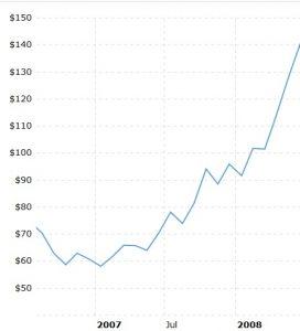 El precio subió después vertiginosamente hasta cerca de 150 dólares por barril.