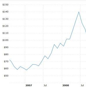 El petróleo empieza a caer en 2008. El gráfico se corta en 110 dólares por barril.