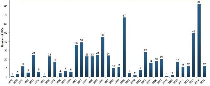 Históico de OPV, hay más en años de euforia bursátil.
