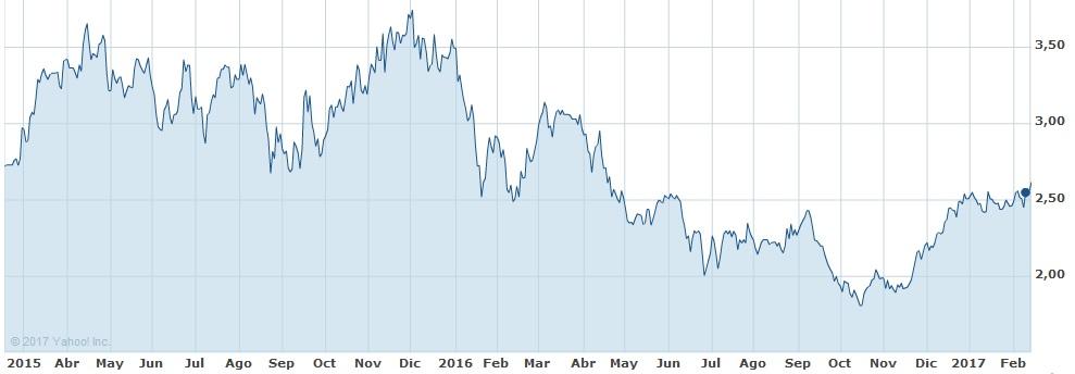 Análisis fundamental de Ence. En la cotización de la empersa se aprecia que llegó a 3,8 euros en diciembre de 2015. Cayó a 1,8 a finales de 2016 y ha empezado 2017 en 2,5.