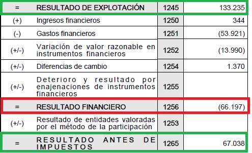 Los gastos financieros de Ence se comen la mitad del beneficio por acción.