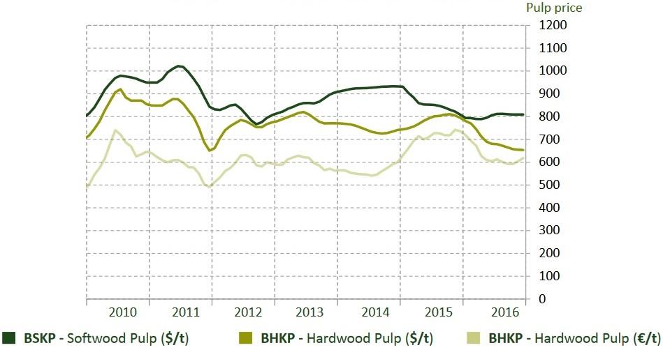 Evolución del precio de la celulosa para evaluar la compra de acciones de Ence.