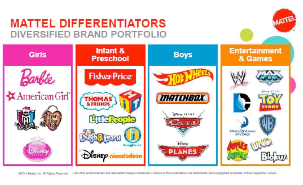 Distintas marcas y licencias de Mattel