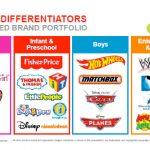 Dividendos jugosos: Juega con Mattel