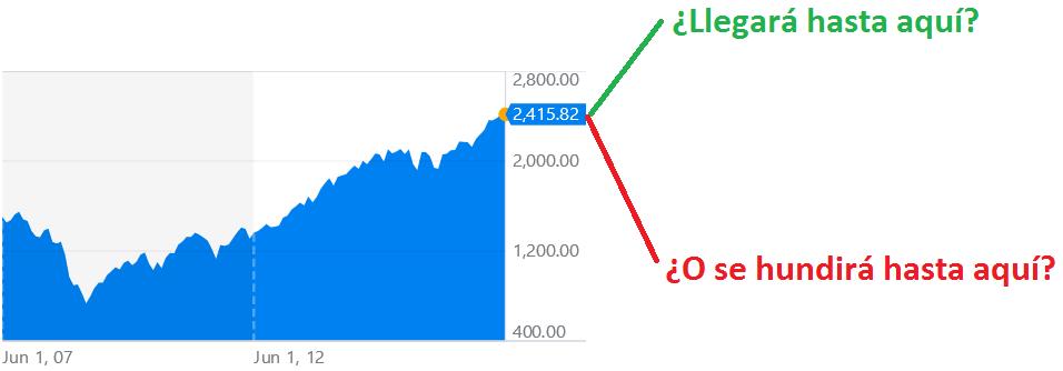 Gráfico con la fuerte revalorización del S&P500 en los últimos 10 años, lo que hace dudar a los inversores si es buen momento para comprar.