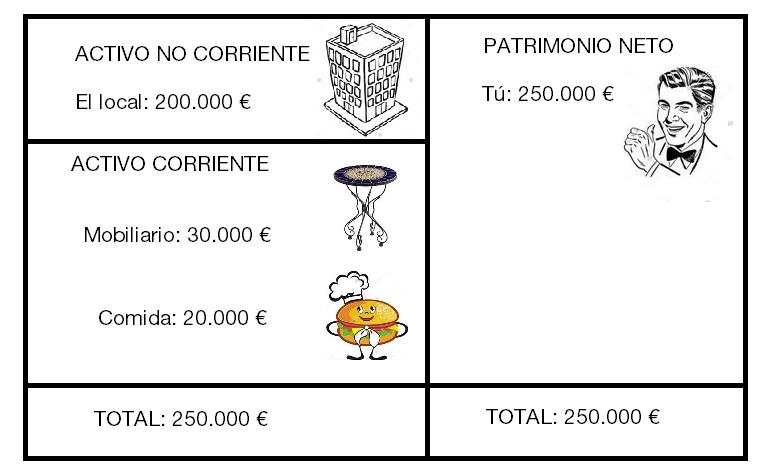 Tu balance. Tus activos valen 250.000 euros y no tienes pasivos, así que el patrimonio neto también son 250.000 euros.