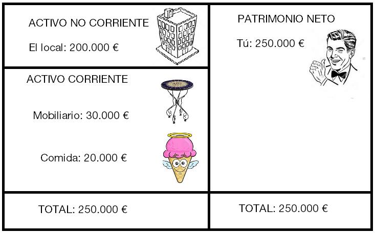 El balance de mi heladería es similar al tuyo, con 250.000 euros de activo y patrimonio neto y sin fondo de comercio.