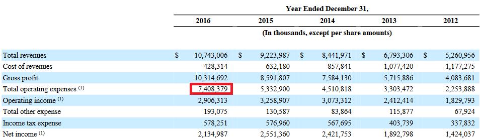 Cuenta de pérdidas y ganancias de Priceline, desde 2012 hasta 2016