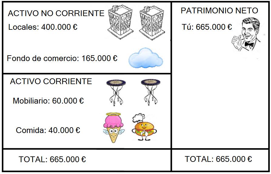 El fondo de comercio (165.000 €) aparece dentro del balance de situación, con los activos no corrientes. De esta forma, contablemente no hay pérdidas.