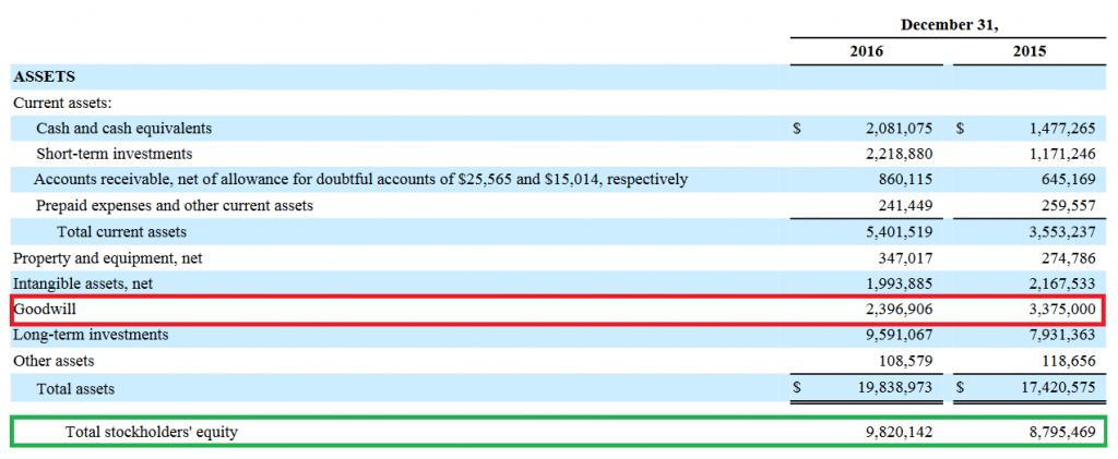 El fondo de comercio cae 940 milloens