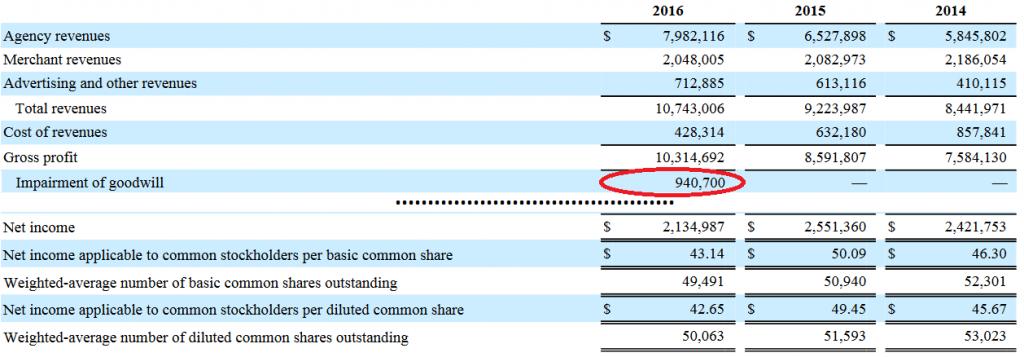 Cuenta de resultados de Priceline, donde se aprecia la reducción del fondo de comercio