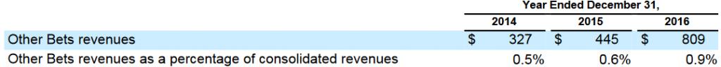 La facturación de las otras apuestas de Google se duplica en el último año hasta los 800 millones de dólares, cerca del 1% de la compañía.