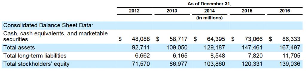Efectivo de Google: 86.000 millones al cierre de 2016