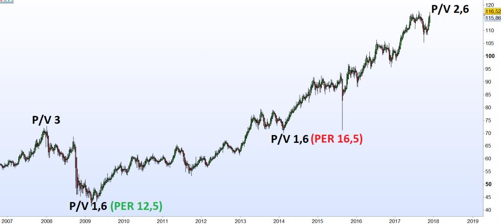 Ratio P/V y PER de Pepsi desde el año 2007 hasta hoy