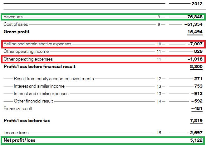 Estructura de gastos de BMW en 2012. Los números se presentan en el artículo.