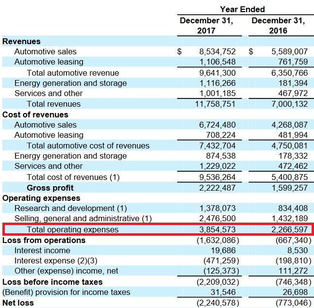Cuenta de pérdidas y ganancias de Tesla en 2017. Aparecen 1300 millones de gastos por I+D y 2500 por gastos generales de venta y administración. En total, unos 3800 millones a los que hay que sumar el coste de los intereses.