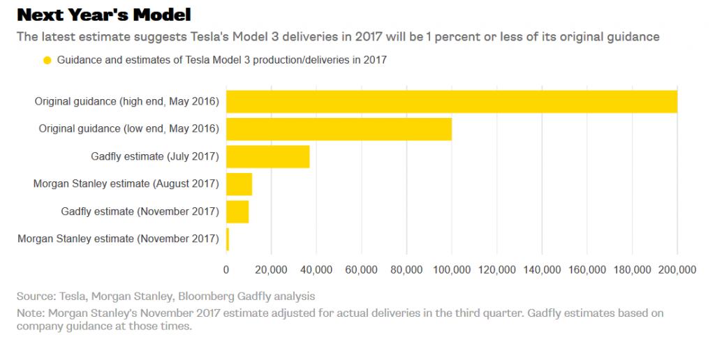 Previsiones de producción/entrega del Model 3 de Tesla en 2017. Al final se redujeron hasta el 1% de la previsión original.