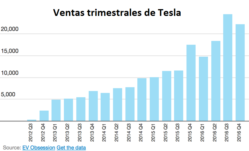 Evolución de las ventas trimestrales de Tesla. Se han cuadruplicado entre 2013 y 2017. Actualmente vende unos 25.000 vehículos al trimestre.