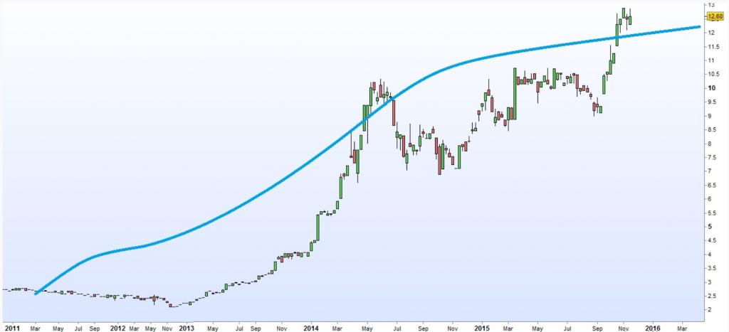 Gráfico que muestra cómo el precio de Altia se acercó a su valor en 2015, por lo que se cerró el margen de seguridad.