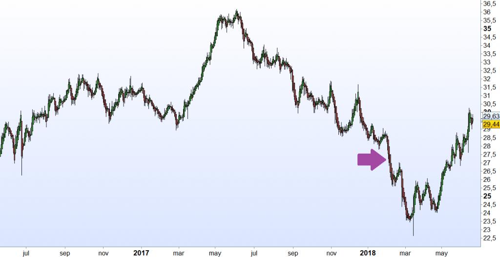 El momento de mi compra de acciones de Inditex indicado en el gráfico histórico