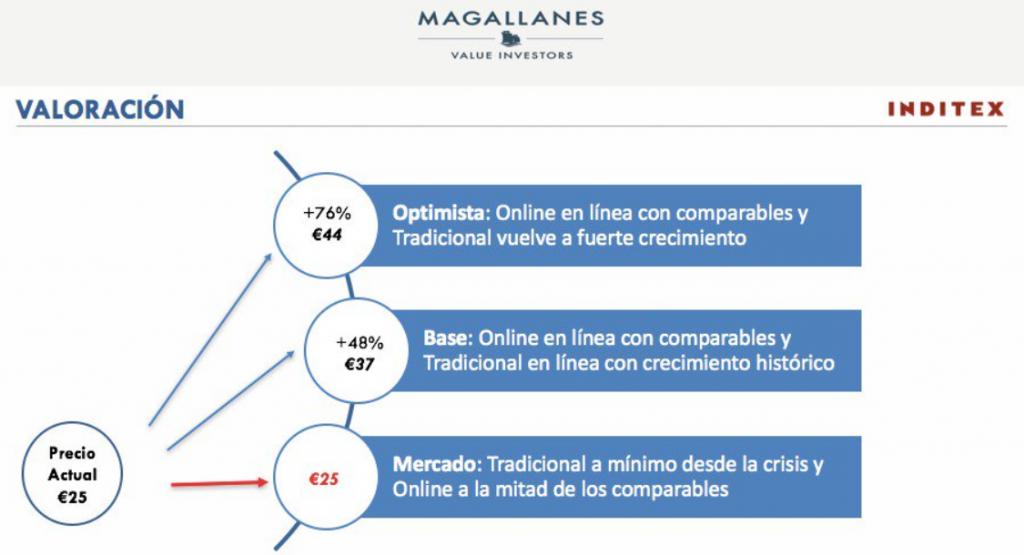 Valoración de las acciones de Inditex por Magallanes: 37 euros escenario neutrla y 44 euros en un escenario más optimismo en el que el crecimiento aumenta